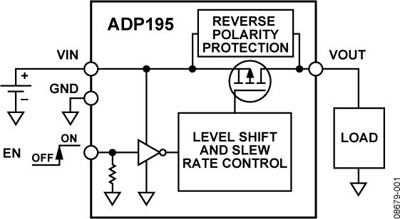 ADP195