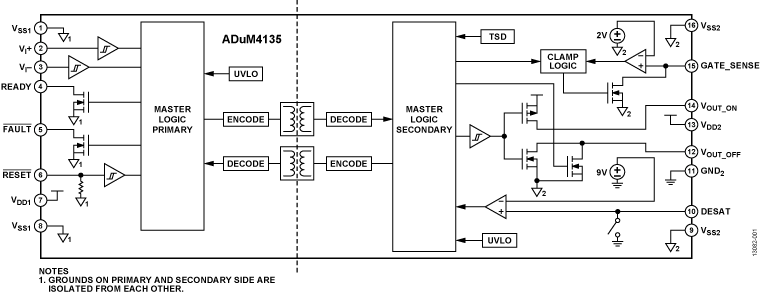 ADUM4135