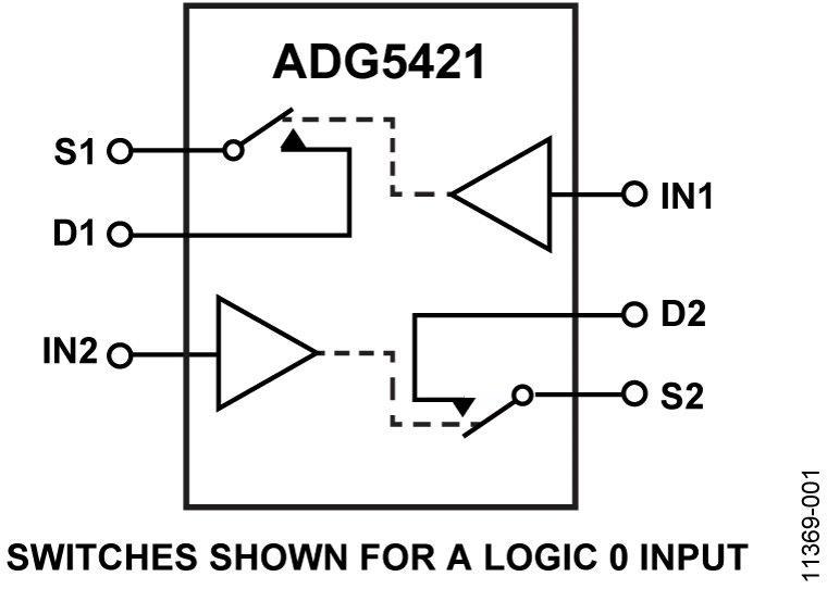 ADG5421