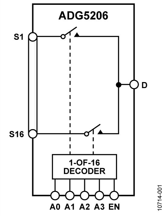 ADG5206