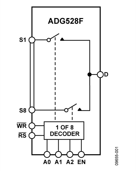 ADG528F