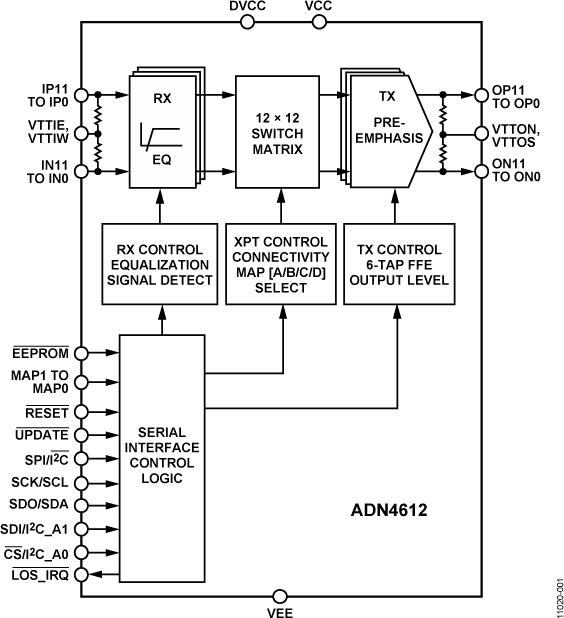 ADN4612