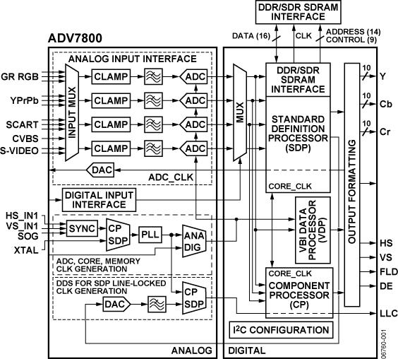 ADV7800