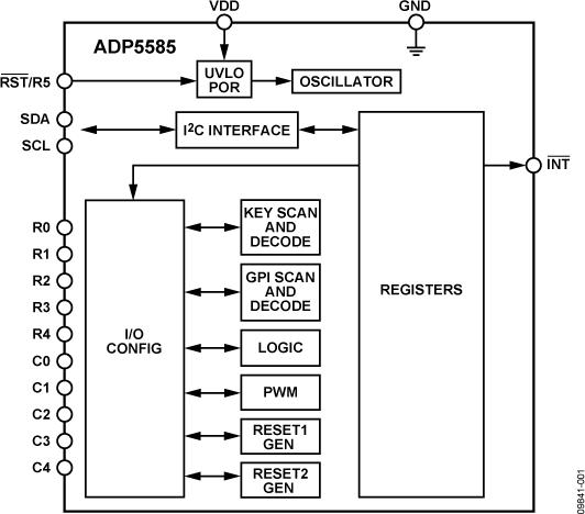 ADP5585