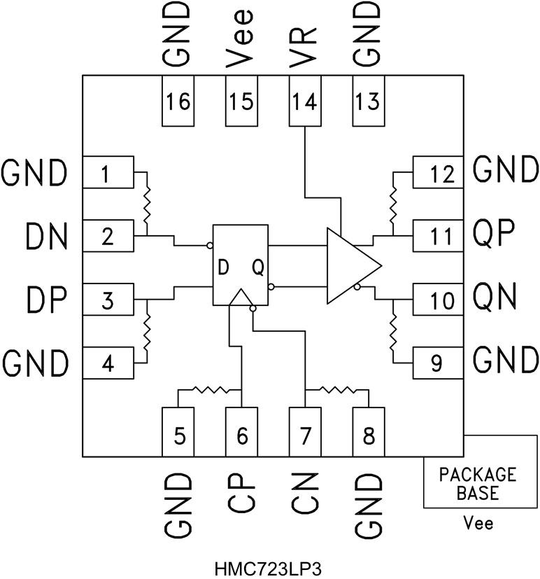 HMC723LP3E