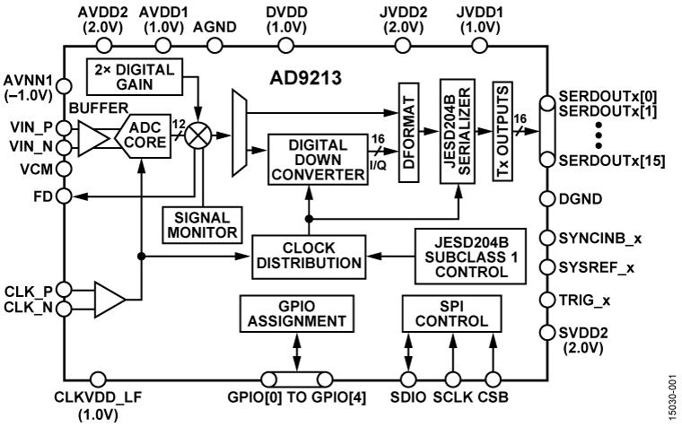 AD9213