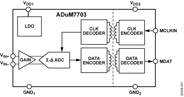 ADuM7703