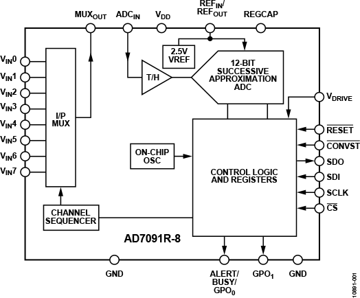 AD7091R-4