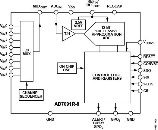 AD7091R-8