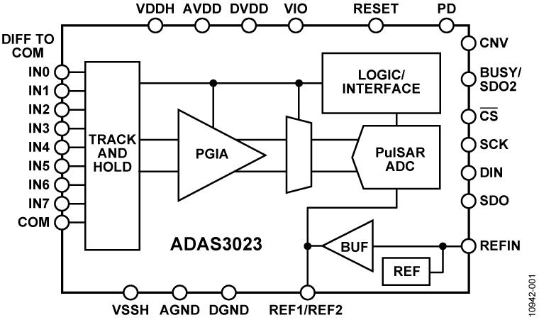ADAS3023
