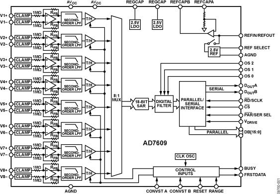 AD7609