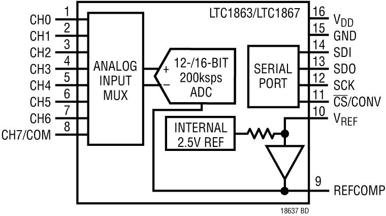 LTC1867
