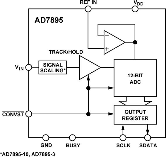 AD7895