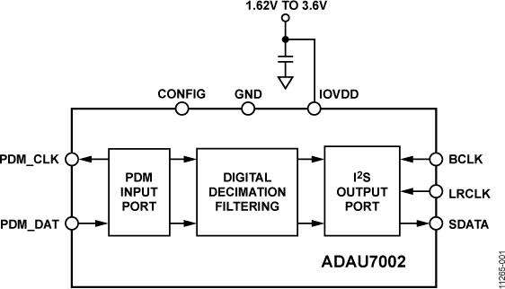 ADAU7002