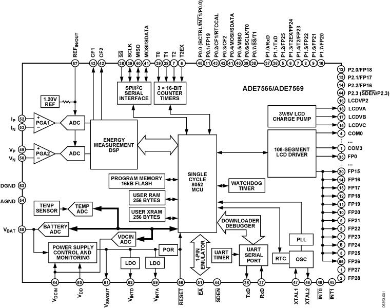 ADE7566