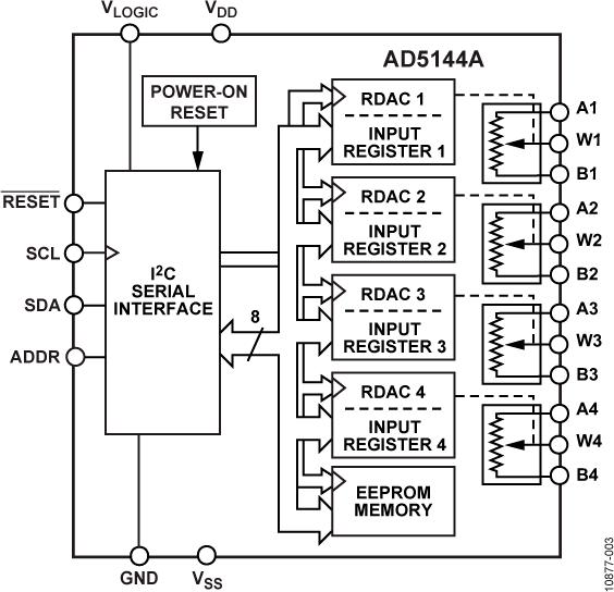 AD5144A