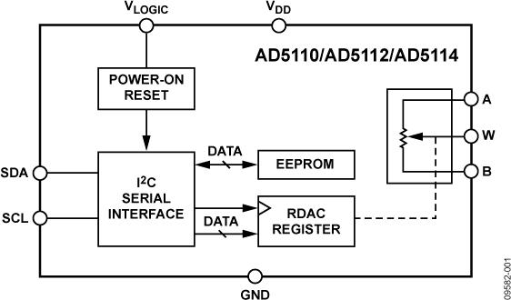 AD5110