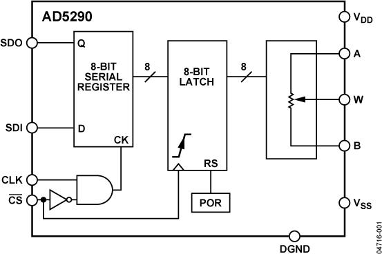 AD5290