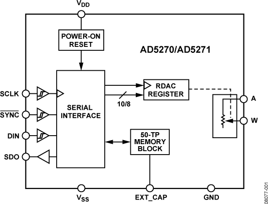 AD5270