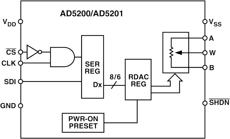 AD5201