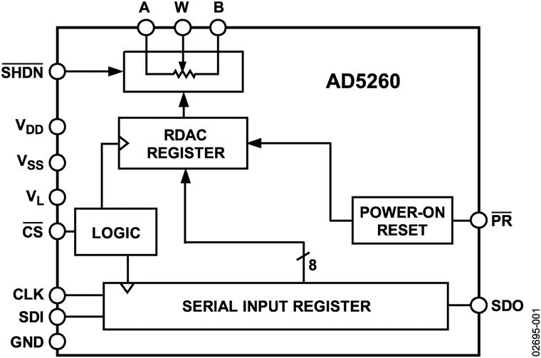 AD5260
