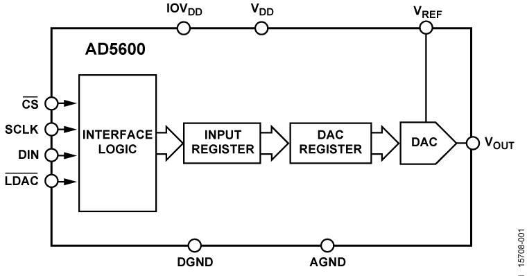 AD5600