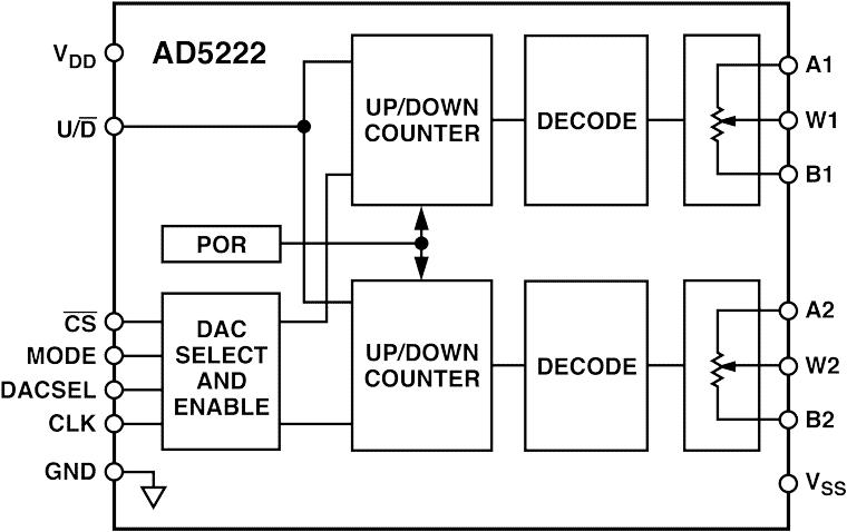 AD5222