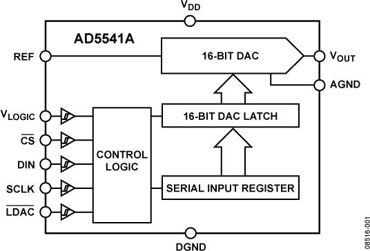 AD5541A