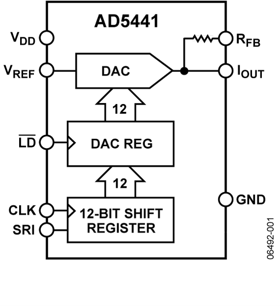 AD5441