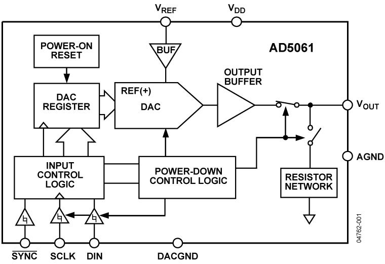 AD5061