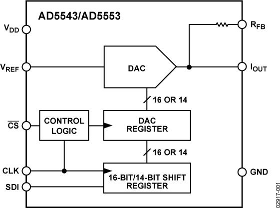 AD5543