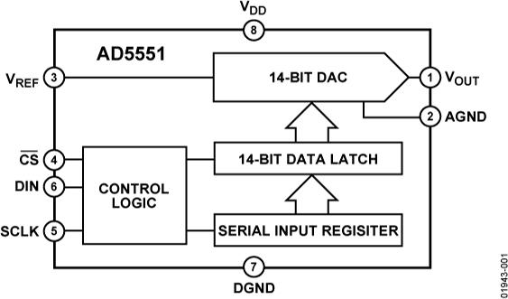 AD5551