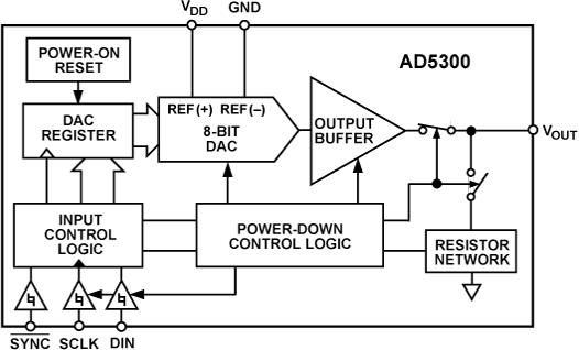 AD5300