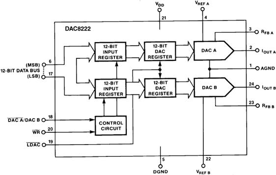 DAC8222