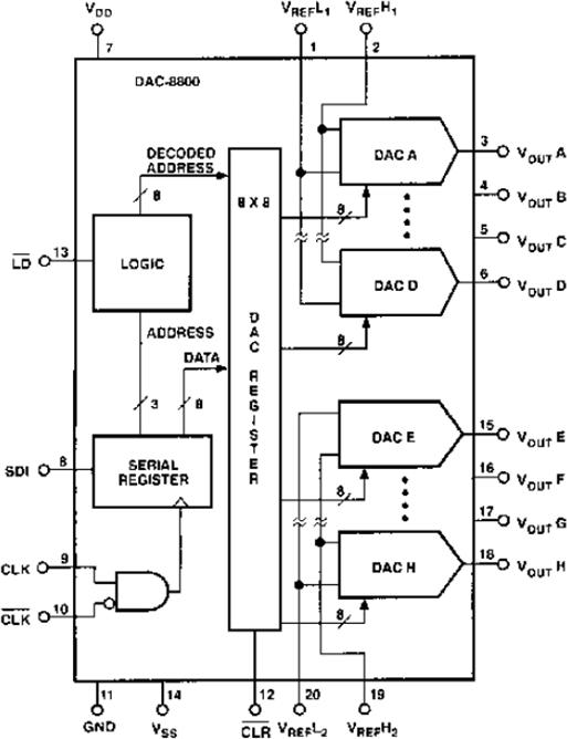 DAC8800