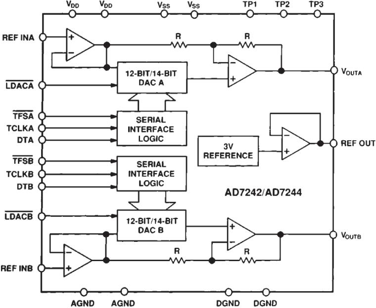 AD7244