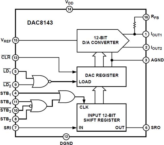 DAC8143