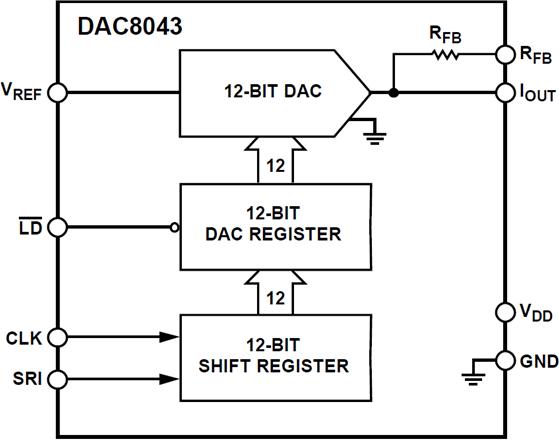 DAC8043