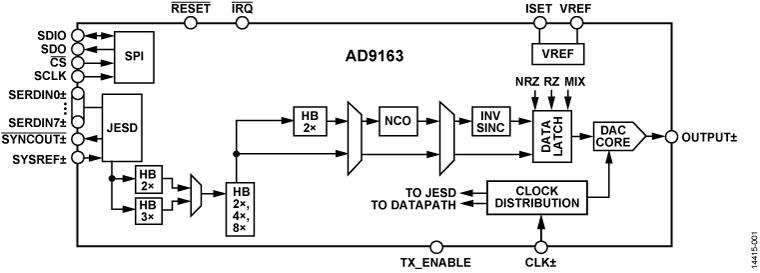 AD9163