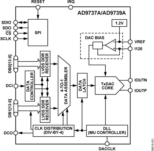 AD9737A
