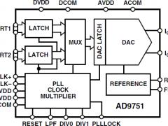 AD9751标准高速数模转换器参数介绍及中文PDF下载