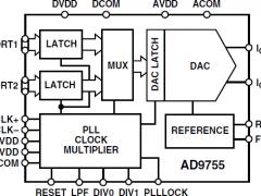AD9755标准高速数模转换器参数介绍及中文PDF下载