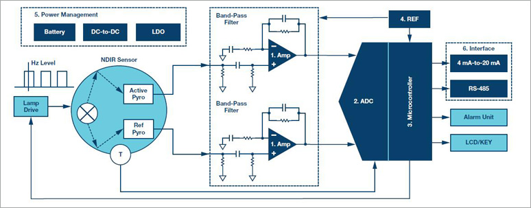 ADI计划精选:根据NDIR和PID的ADI气体探测器解决计划和新产品