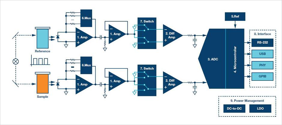ADI计划精选:ADI双光束分光光度计演示体系和解决计划