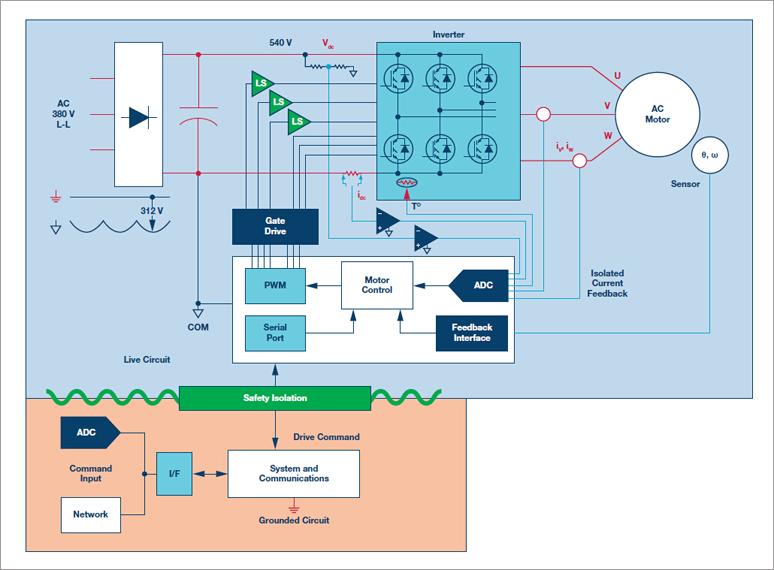 ADI计划精选:变频驱动及电源规划中的阻隔技能