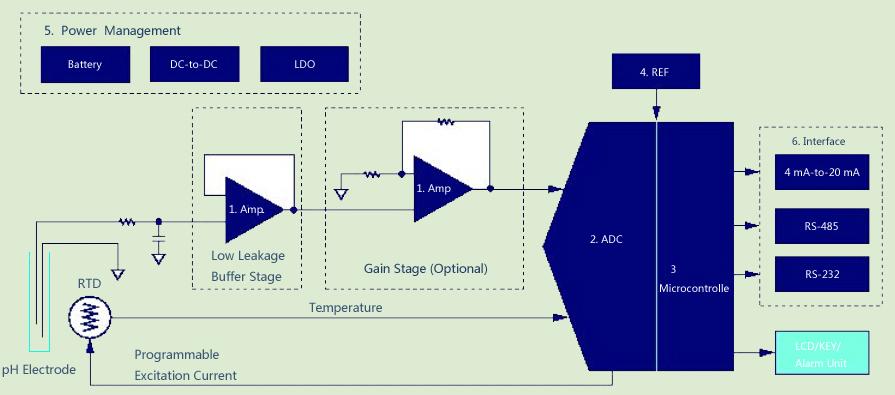 ADI计划精选:ADI公司针对pH计和电导率仪的演示体系