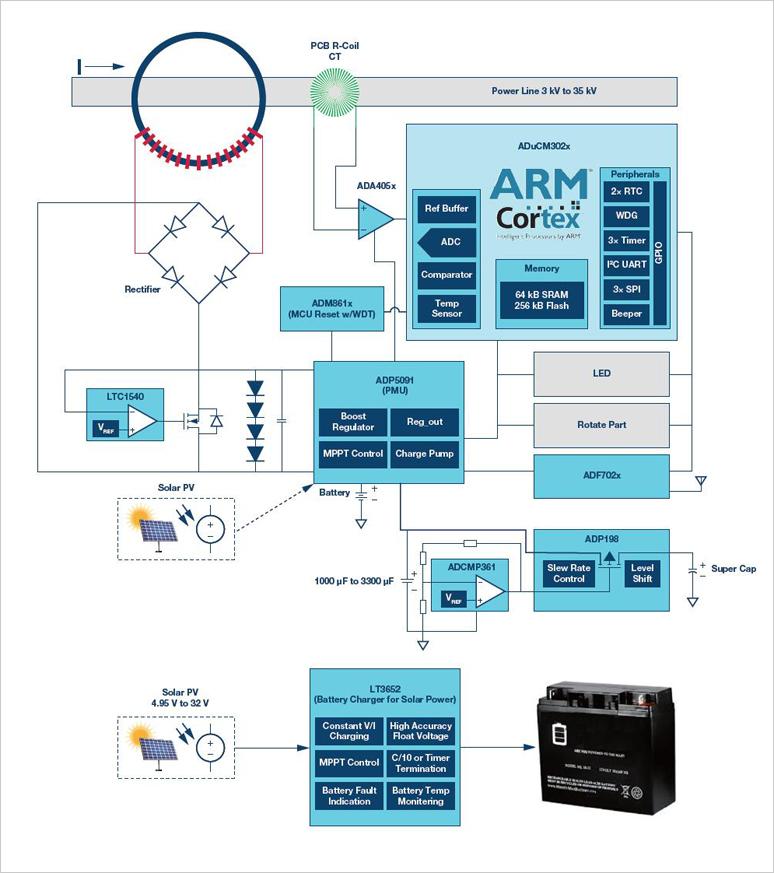 ADI计划精选:智能能量收集和低功耗毛病指示器规划