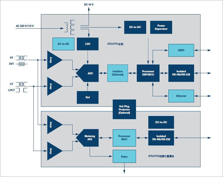 ADI计划精选:我国配网自动化终端DTU/FTU一二次交融体系计划