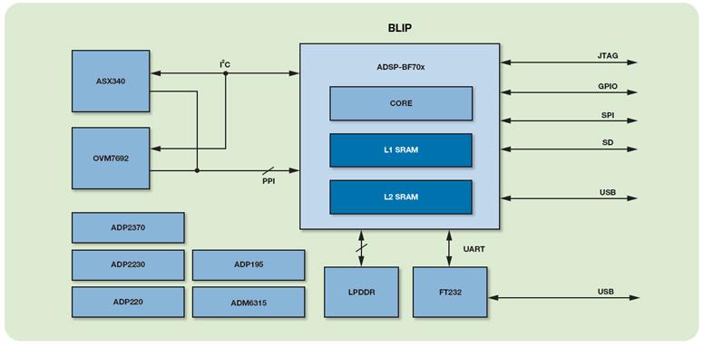 ADI计划精选:ADI根据视觉的占用检测解决计划