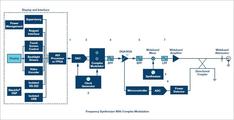 ADI计划精选:针对电子测验和丈量的RF和微波解决计划